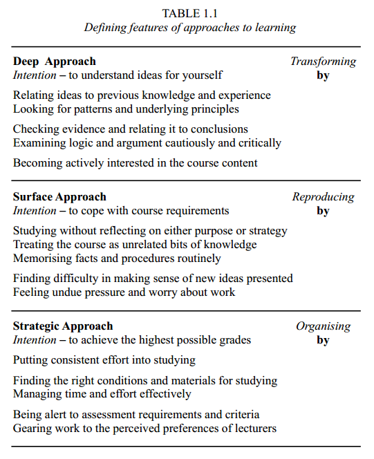 Defining features of approaches to learning