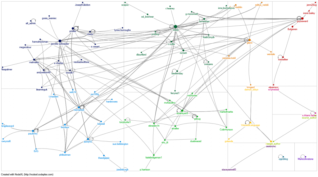 NodeXL graph of ocTEL Forums